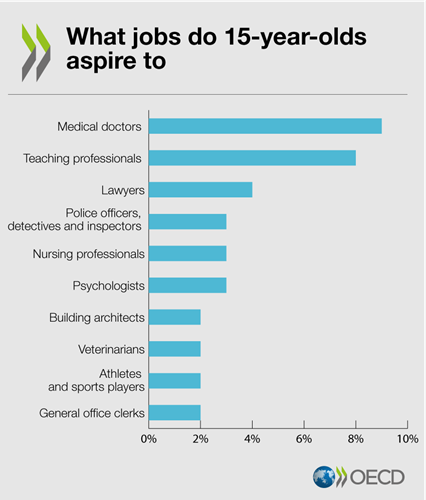 Oecd S Anthony Mann On The Future Of Career Guidance Skills Development Scotland