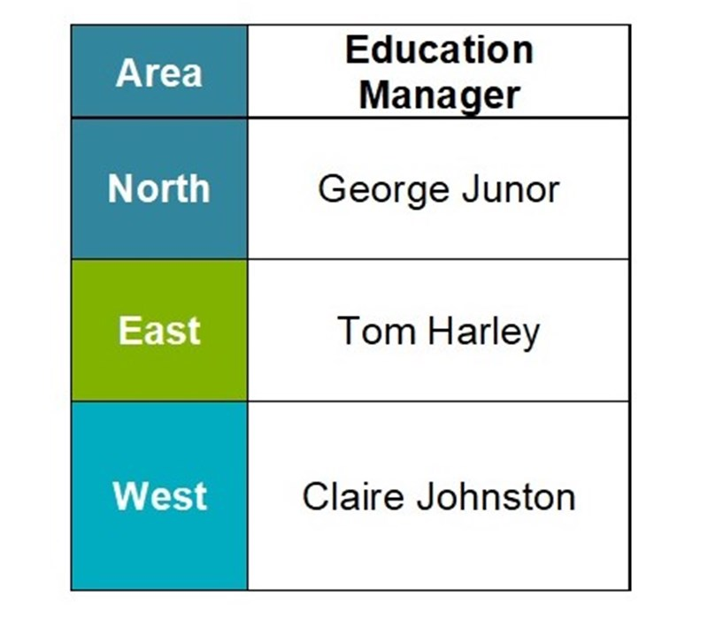 Education team managers by area. North: George Junor, East: Tom Harley, West: Claire Johnston